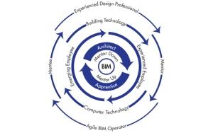 BTES BIM Figure-7-3